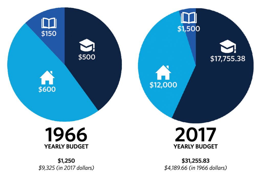 1966 to 2017 Cost Comparisons